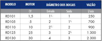 Tabela de emulsificadores